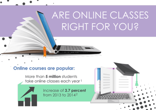 Are Online Classes (or eLearning) Right for You?